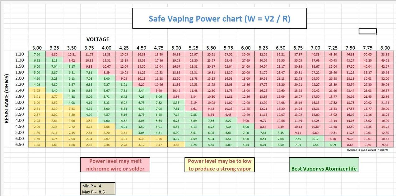 Vamo v2 variable volt apv ecig operating instructions guide safe vaping power chart guide nvjuhfo Images